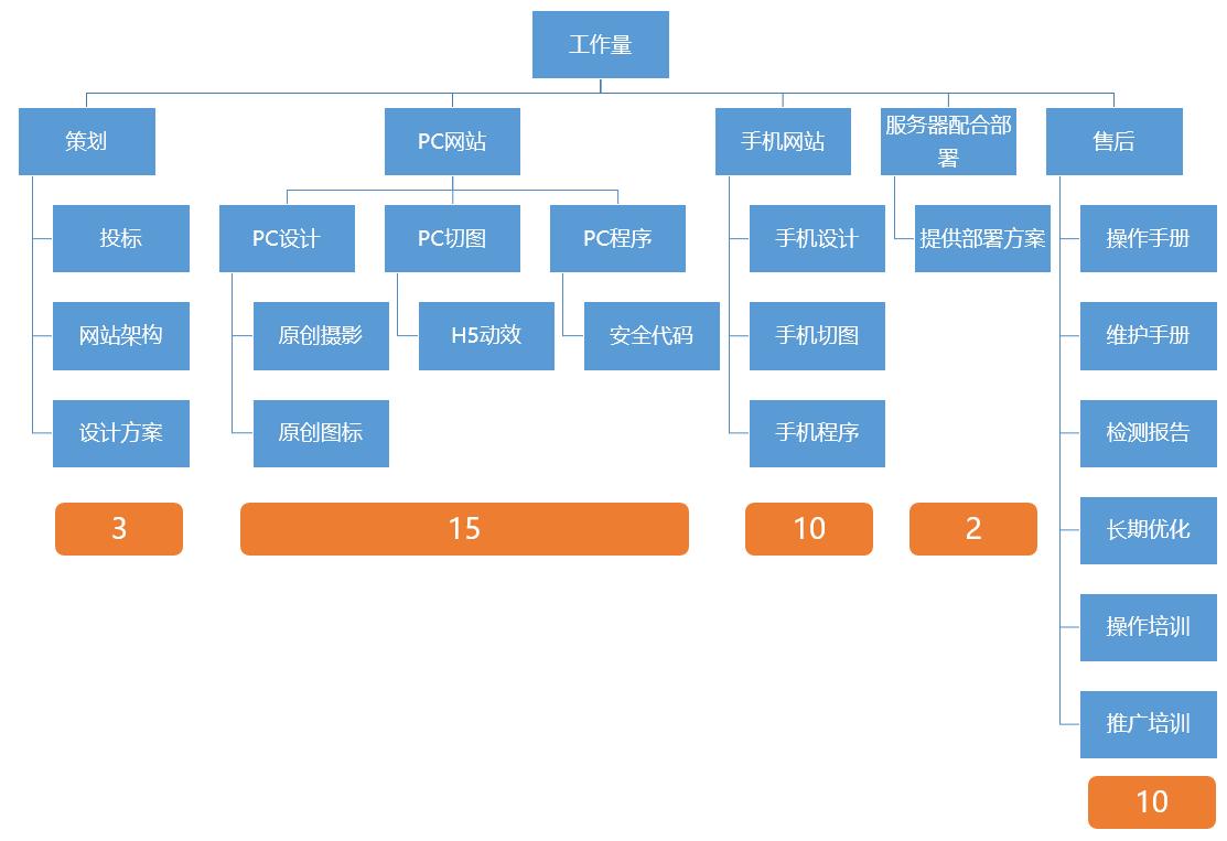 罗湖网站建设网站报价及工作量说明结构图